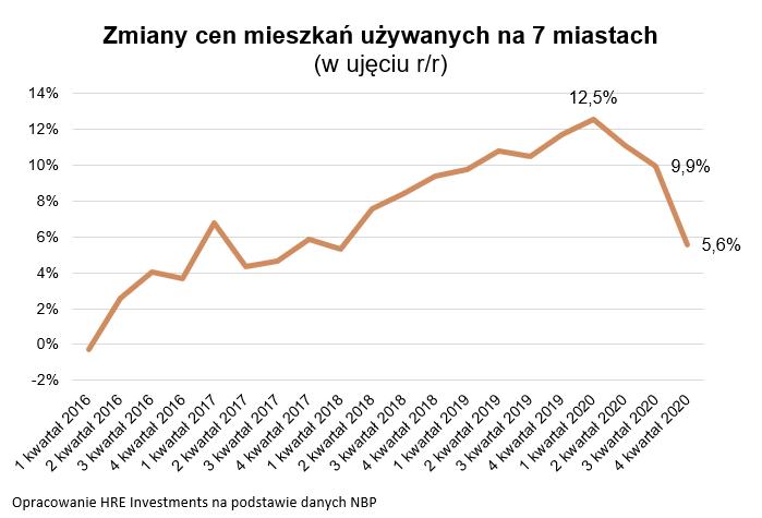W 2020 roku mieszkania zdrożały oniecałe 6%